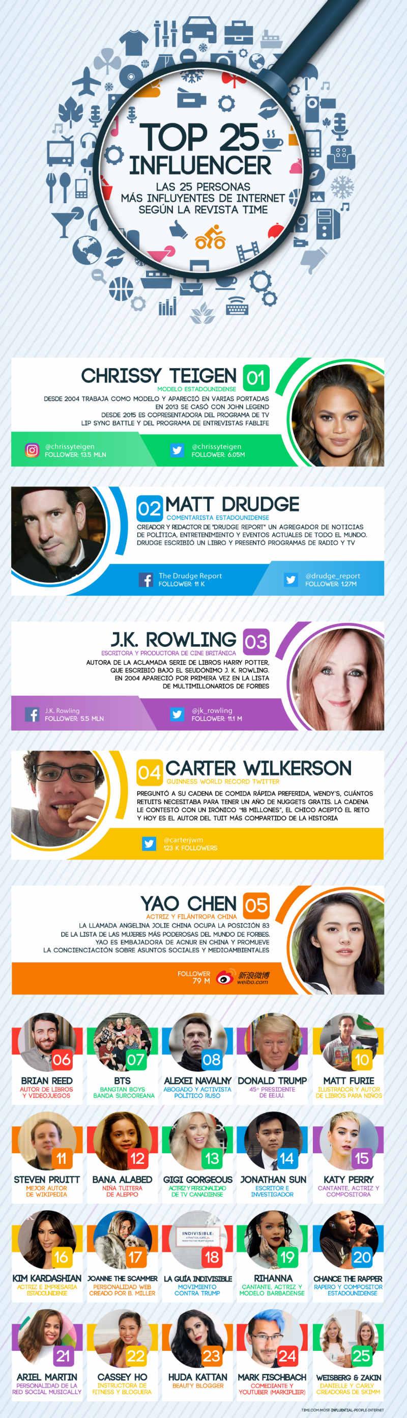 Influencer Web