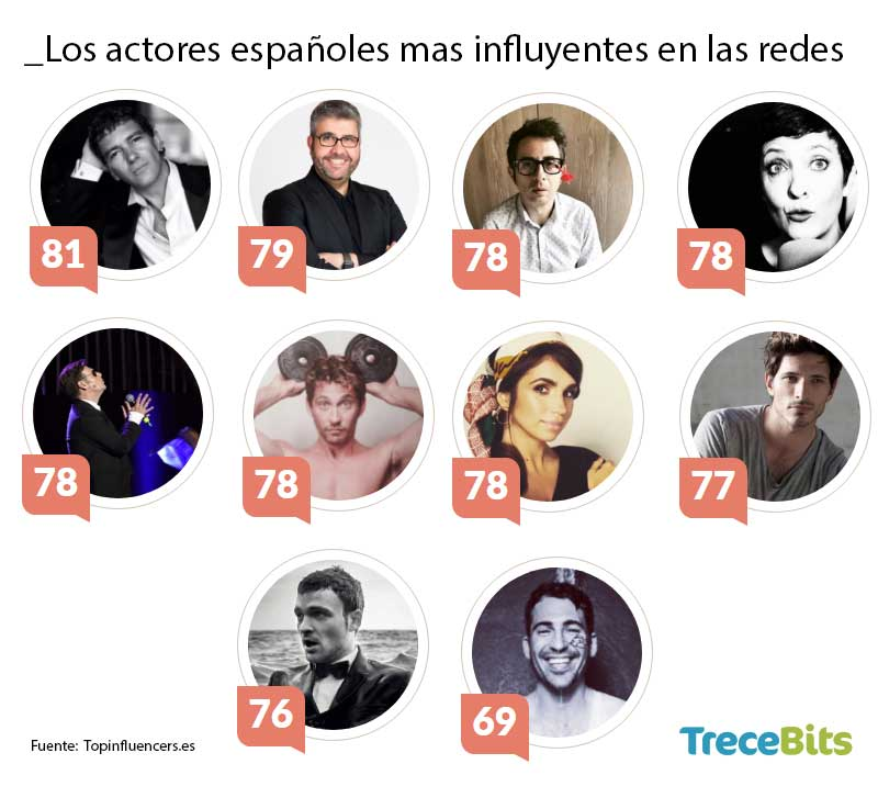 Tabla TreceBits Actores Redes Sociales