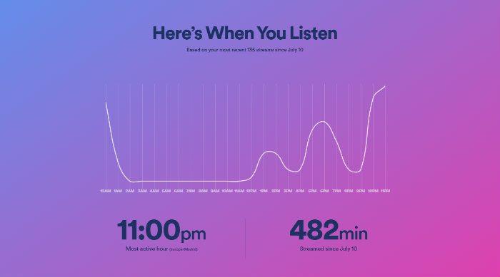 Cómo saber lo que Spotify conoce de ti y comparte a anunciantes
