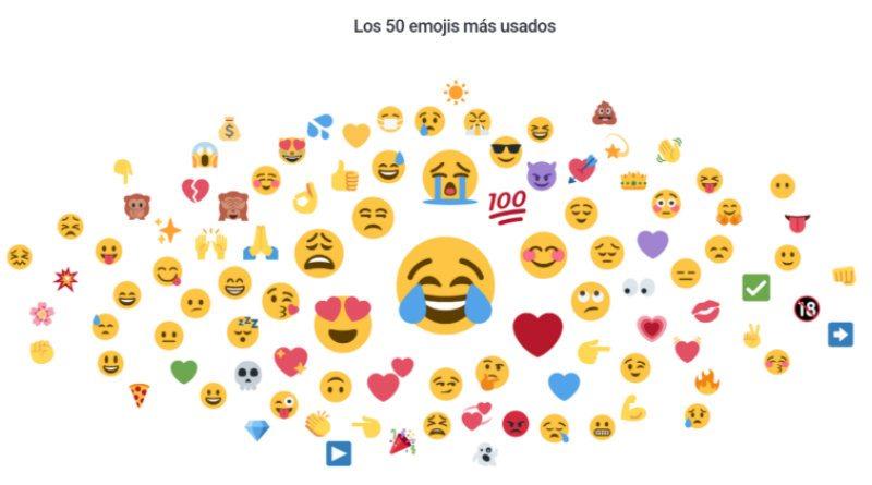 ¿Cuáles son los emojis más utilizados para expresar emociones?
