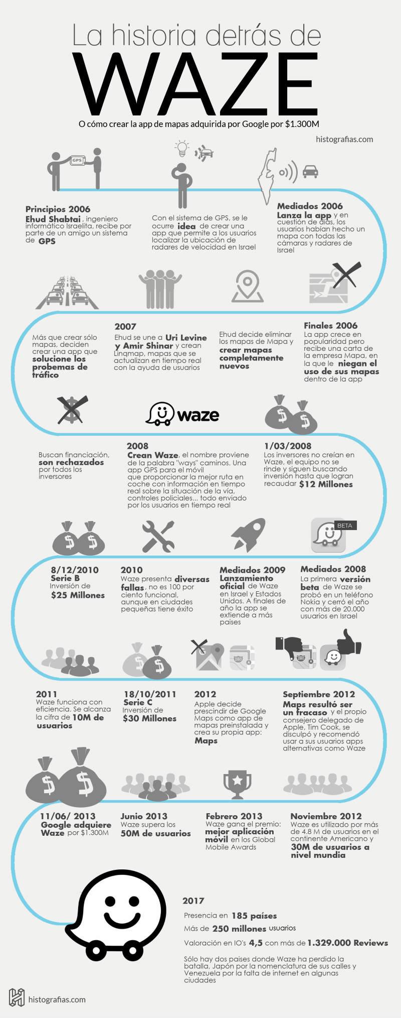 Infografía Waze
