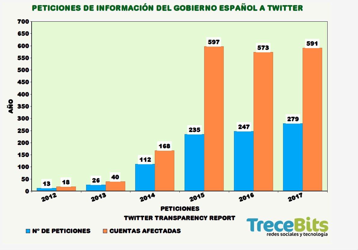 Peticiones Gobierno Twitter