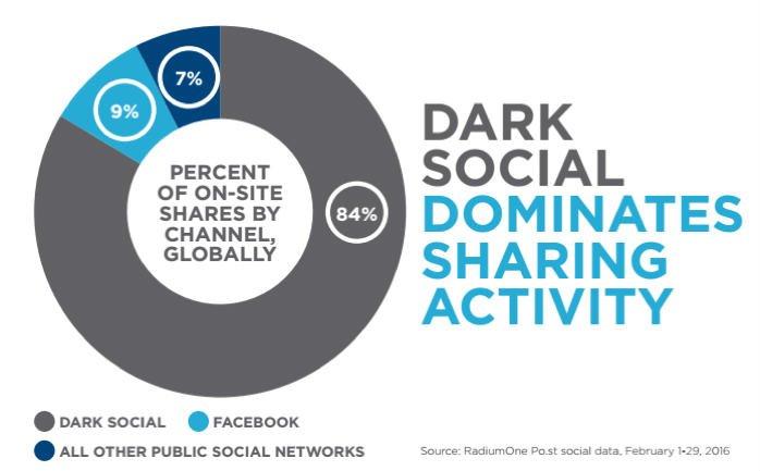 darksocial-radiumone