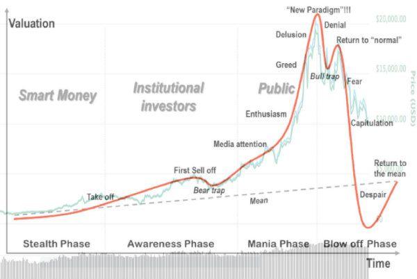 Bitcoin gráfica