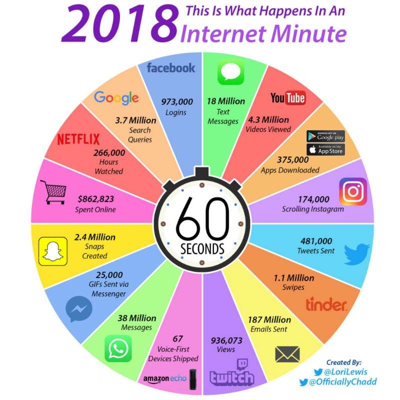 Internet en un minuto
