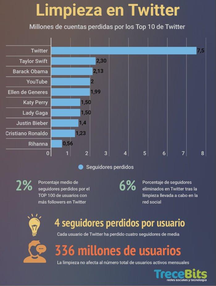 Infografia Twitter Followers