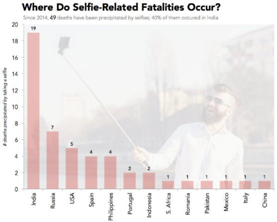 Selfies Muertes