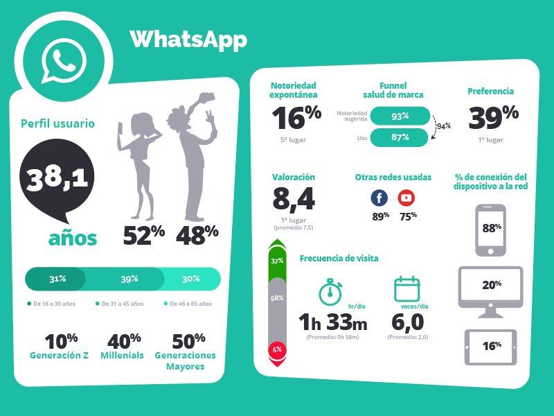 WhatsApp España