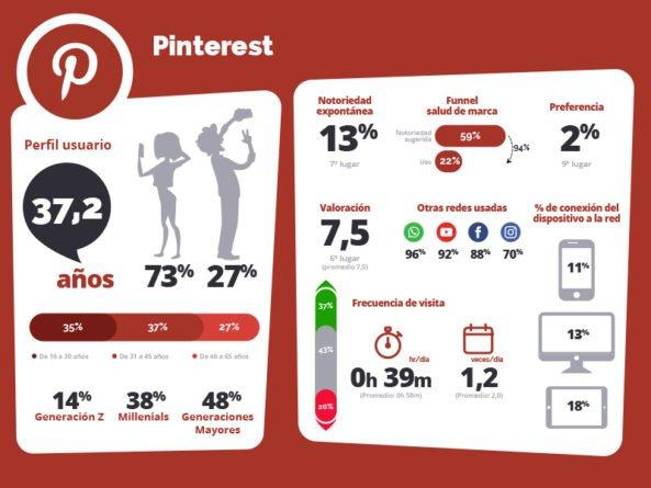 Pinterest en España