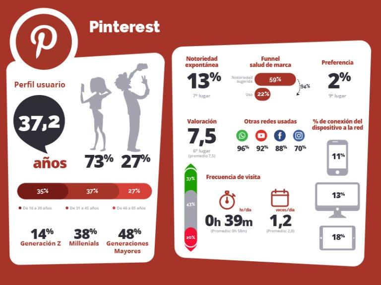 Perfil usuarios Pinterest