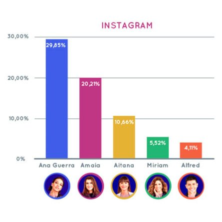 Engagement Instagram OT 2017 (gráfico)