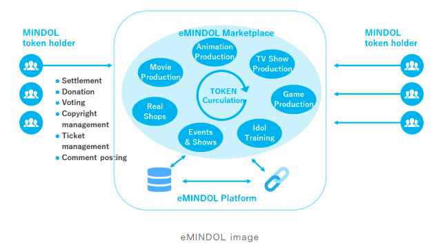 mindol blockchain