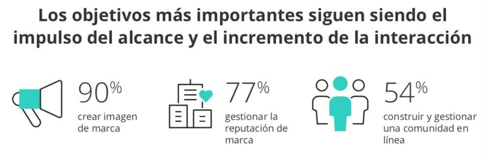 España Objetivos Redes Sociales