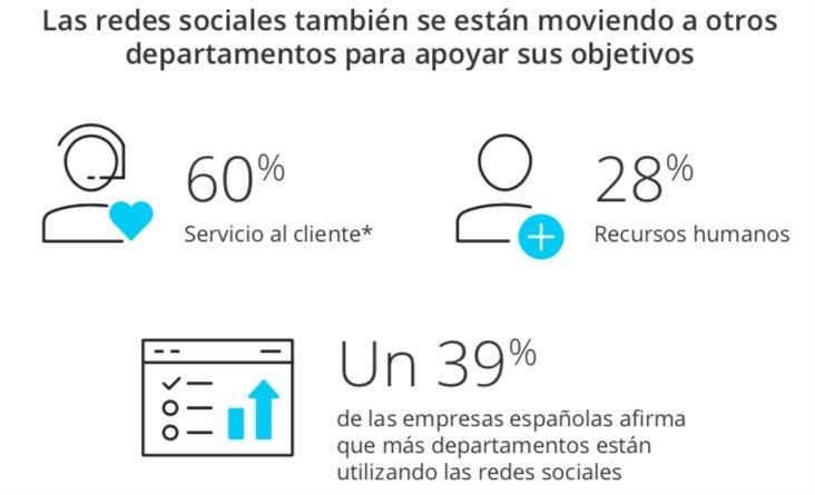 España redes sociales 3