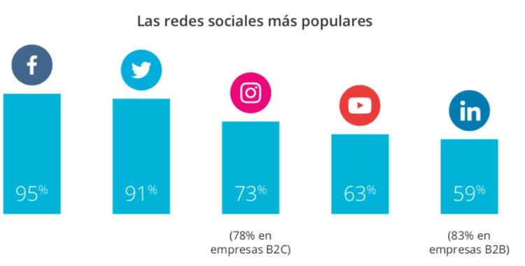 Redes Sociales España