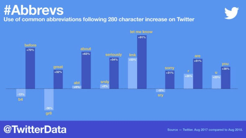 Twitter Gráfico