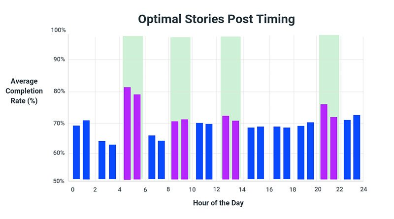 Instragram Stories horarios