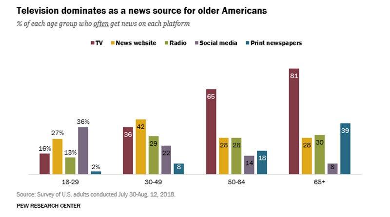 Estadística uso de medios