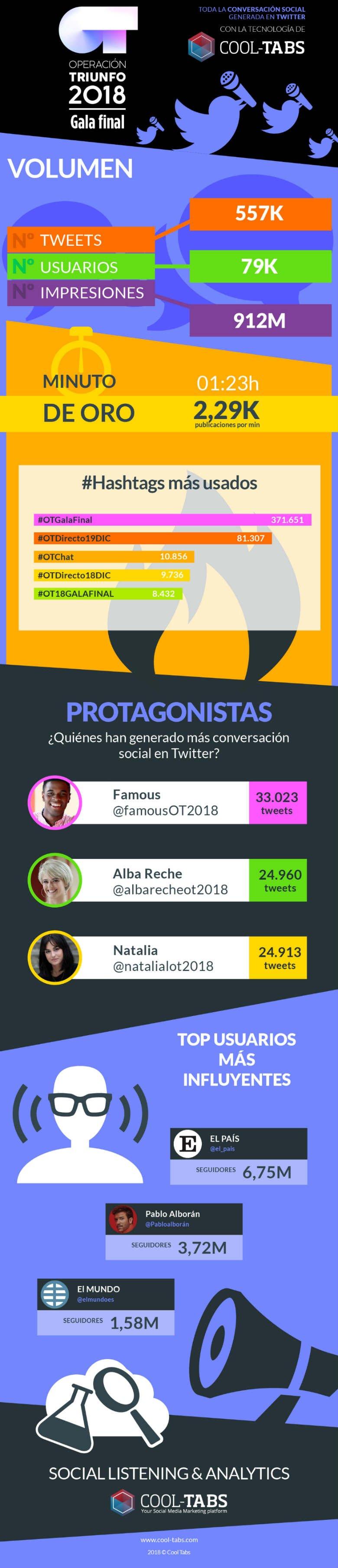infografia-OT-2018