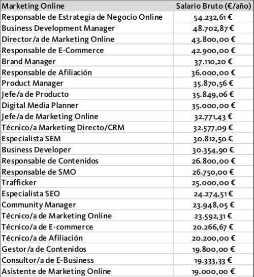 Adecco Community Manager