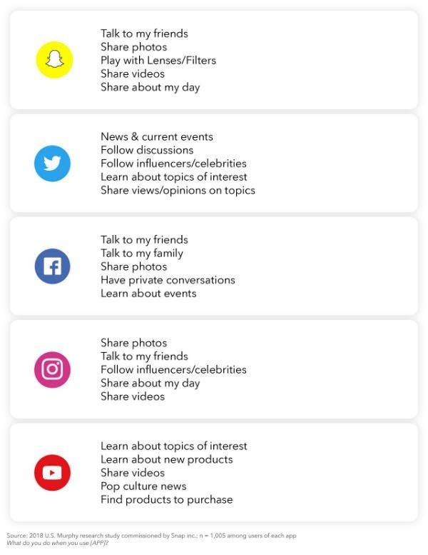 Motivos Snapchat