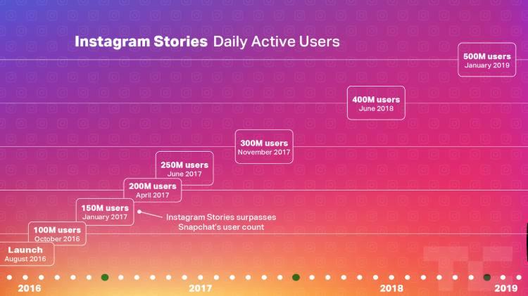 instagram-stories-DAU-january-2019