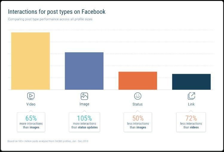 Facebook Interacciones