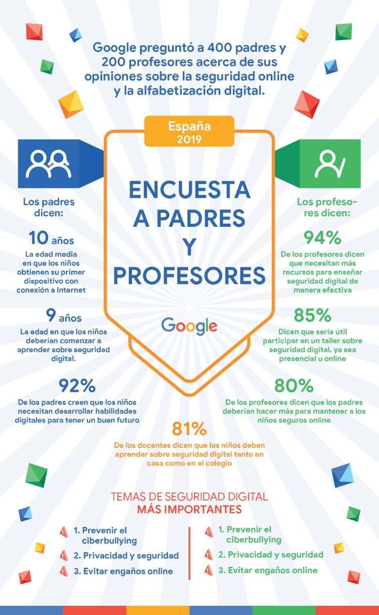 Google Hijos Internet