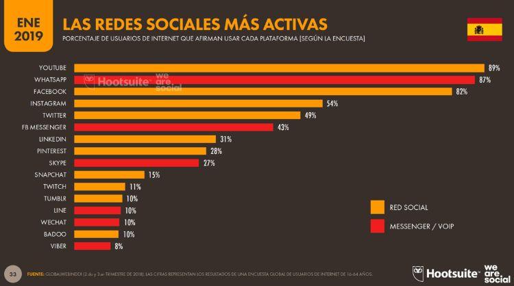 Redes Sociales en España 2019