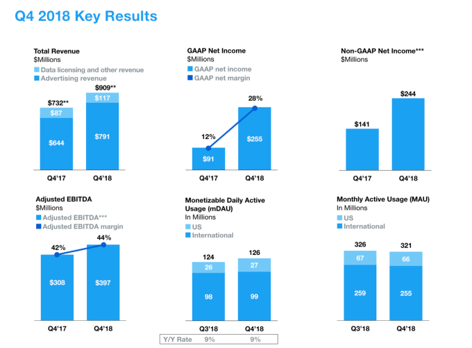 Twitter results Q4 2018