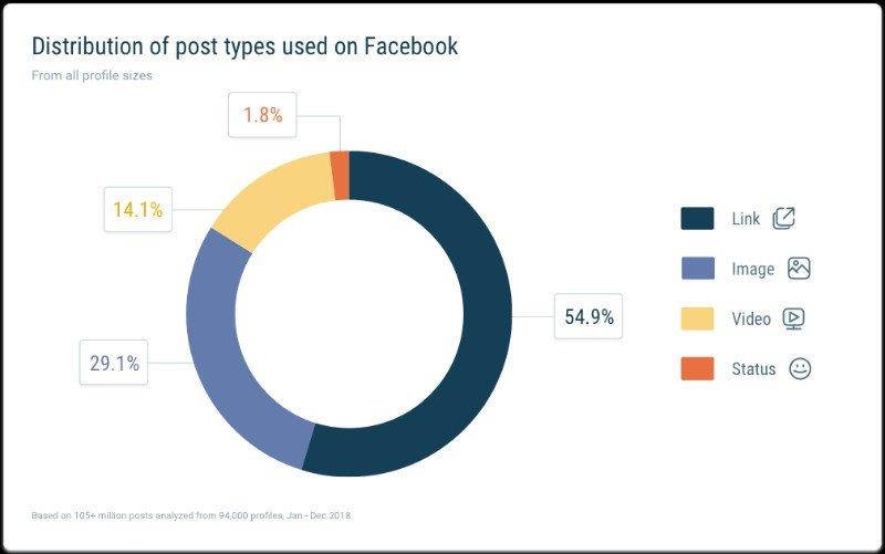 Tipos de contenidos en Facebook