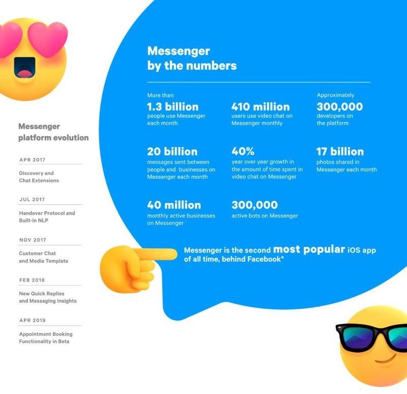 Las cifras de Facebook Messenger