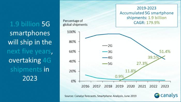 Informe Canalys 5G