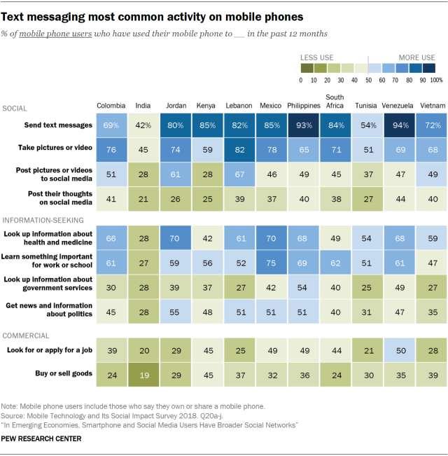 Móviles redes sociales