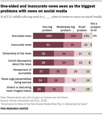 Cuadro noticias redes sociales