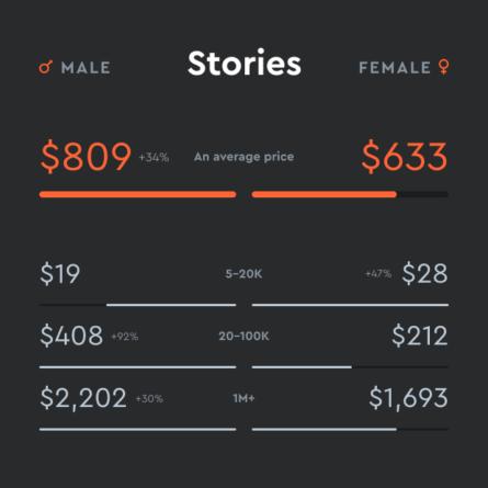 Costo por historias Instagram