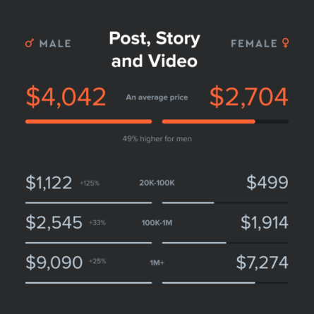 Costo por publicaciones, historias y vídeos en Instagram