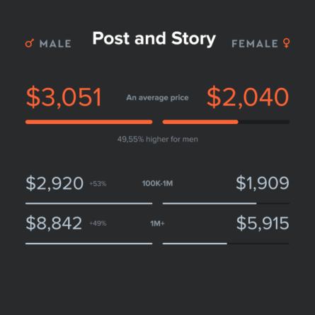 Costo por publicaciones e historias Instagram