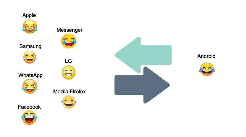 Lista de Emojis Android Truco