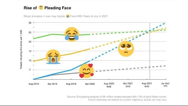 Rostro Súplica Emoji