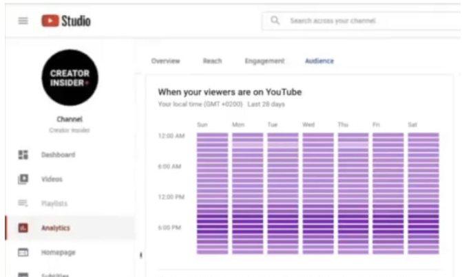 Espectadores en YouTube