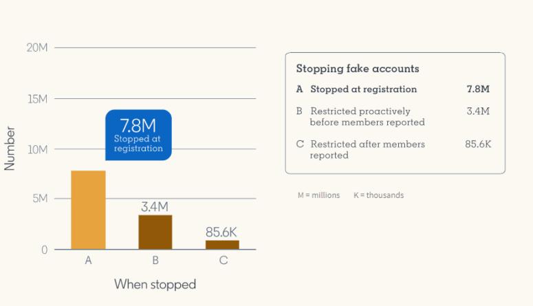 Cuentas bloqueadas por LinkedIn