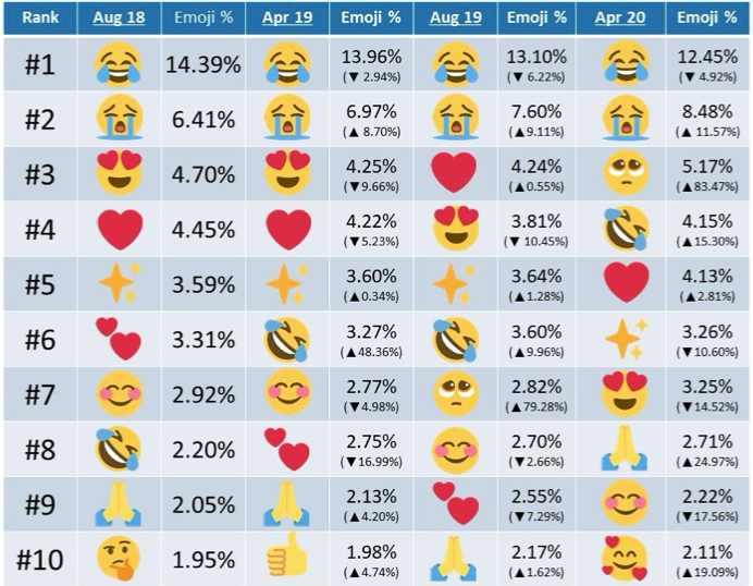 Emojis más usados en Twitter
