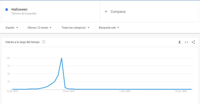 Google Trends para palabras clave