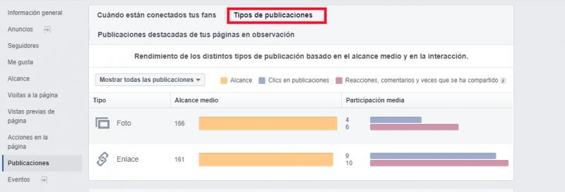 Informe de tipo de contenido en Facebook