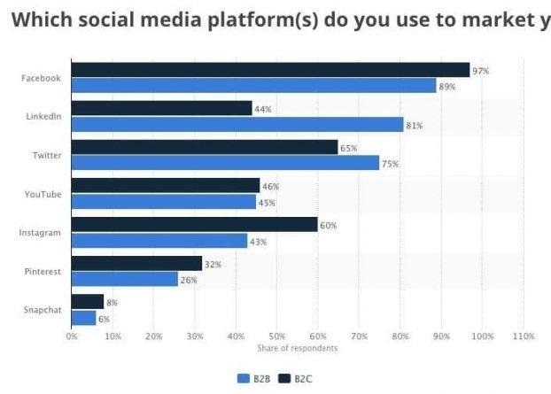 Facebook Insights muestra