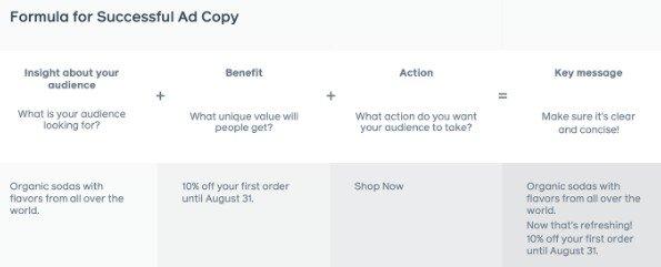 Cómo crear copy Facebook