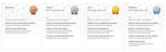 Niveles de Google Play Points