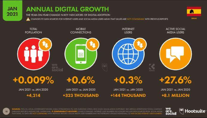 Crecimiento uso Redes Sociales