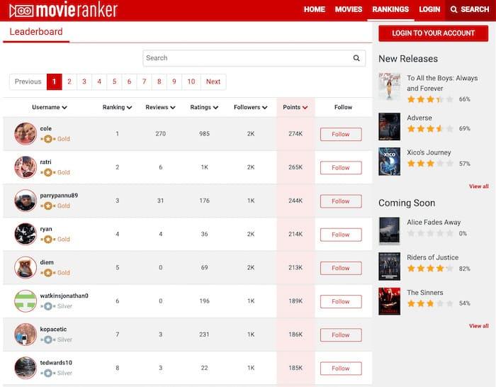 Ranking Movieranker